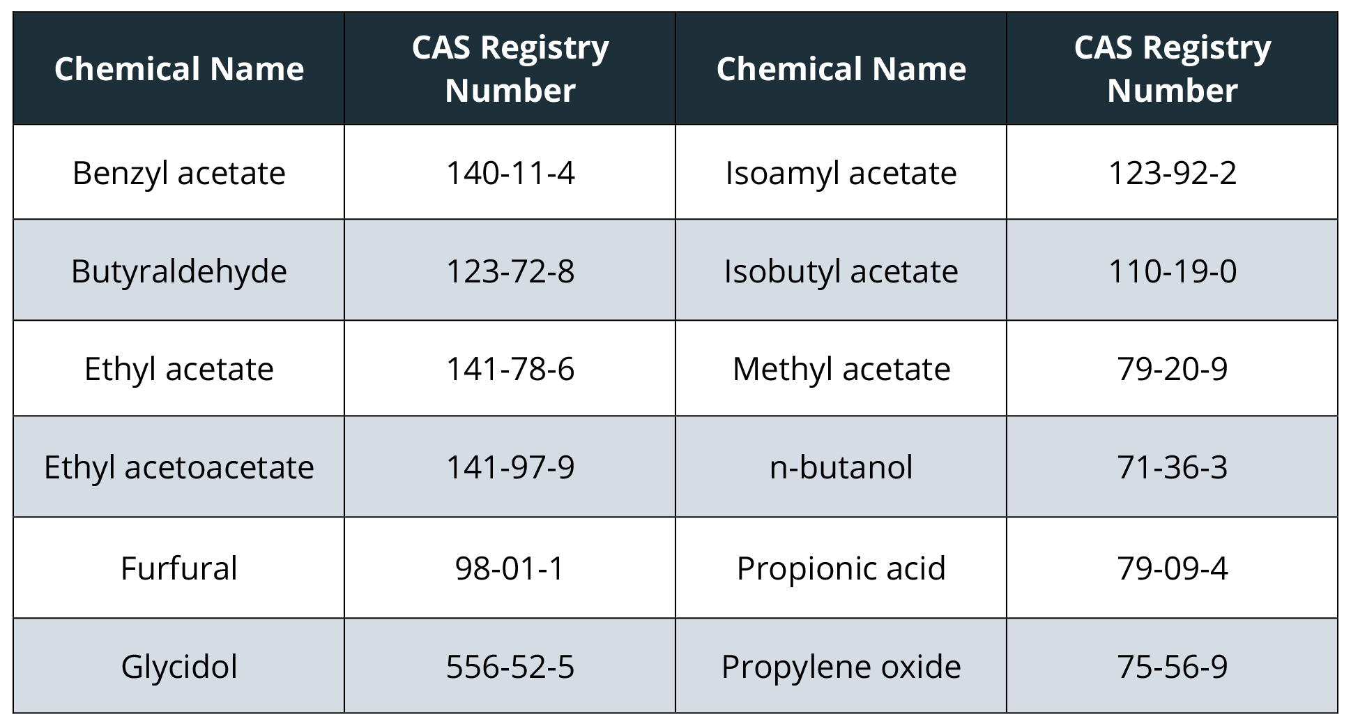 ends hphcs - chemical table-1
